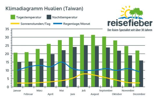 Klimadiagramm Hualien (Taiwan)