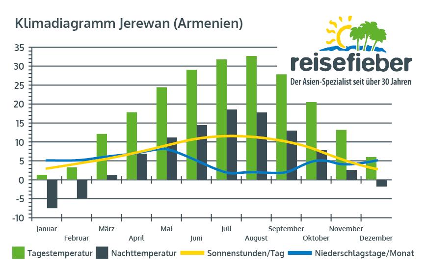 Klimadiagramm Jerewan (Armenien)