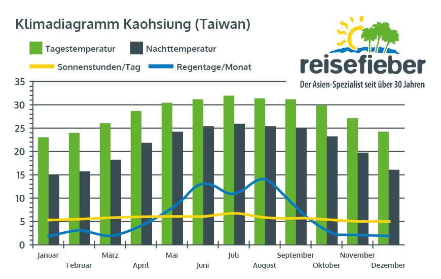 Klimadiagramm Kaohsiung (Taiwan)