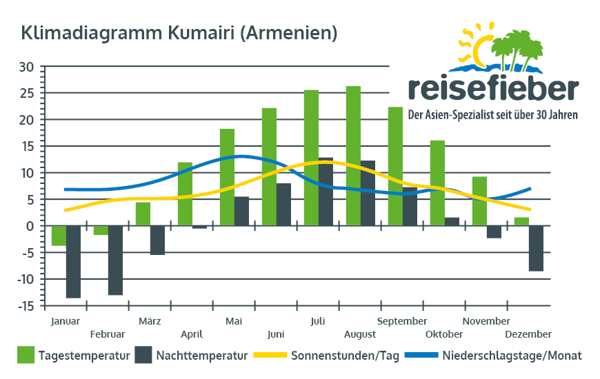 Klimadiagramm Jerewan (Kumairi)