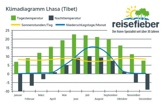 Klimadiagramm Lhasa (Tibet)