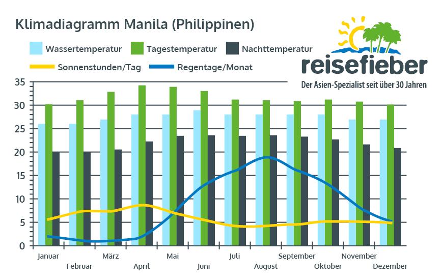 Klimadiagramm Manila (Philippinen)