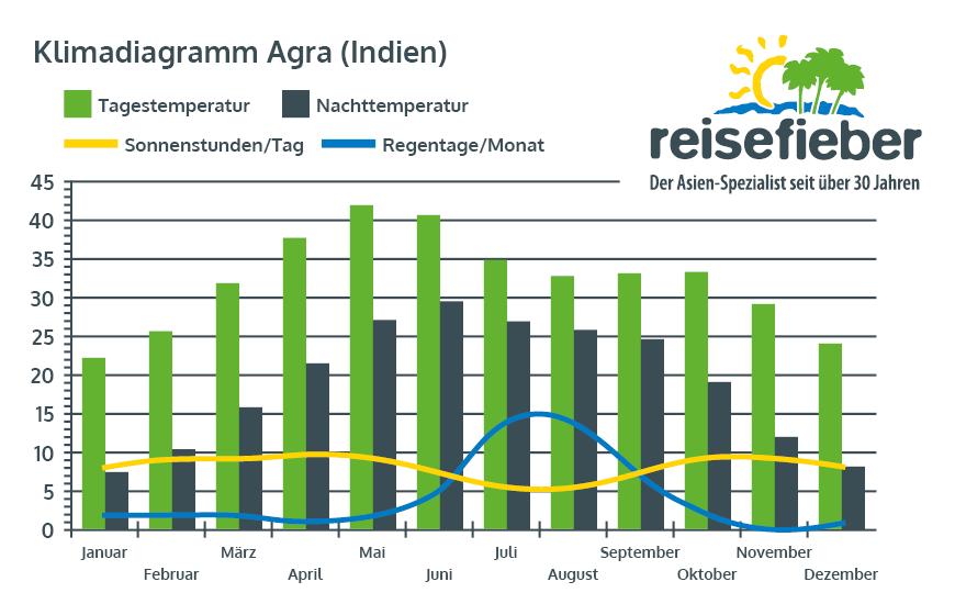 Klimadiagramm Agra (Indien)