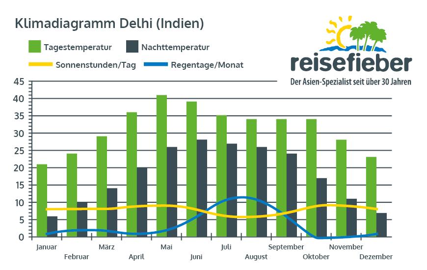 Klimadiagramm Delhi (Indien)