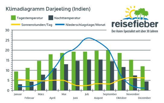 Klimadiagramm Darjeeling (Indien)