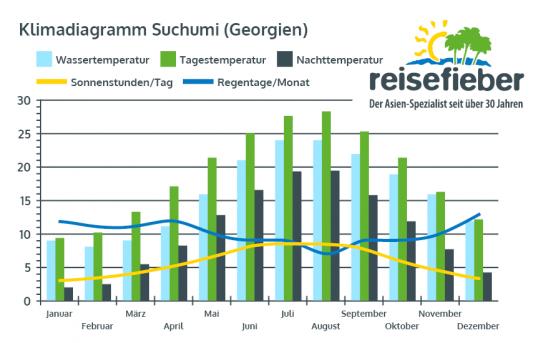 Klimadiagramm Suchumi (Georgien)