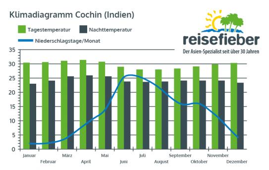 Klimadiagramm Cochin (Indien)