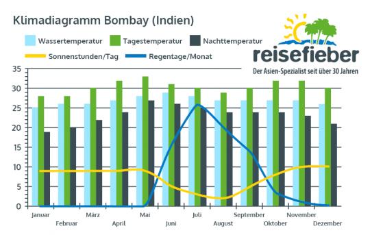 Klimadiagramm Bombay (Indien)